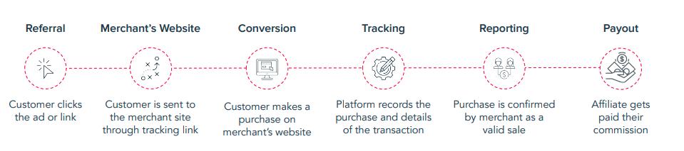 affiliate marketing conversion journey