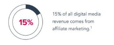 Digital Media Revenue Stats